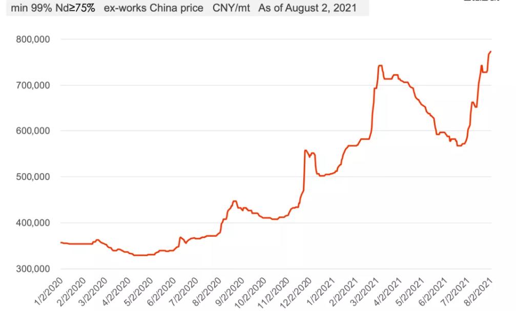 图片2PrNd Metal Price