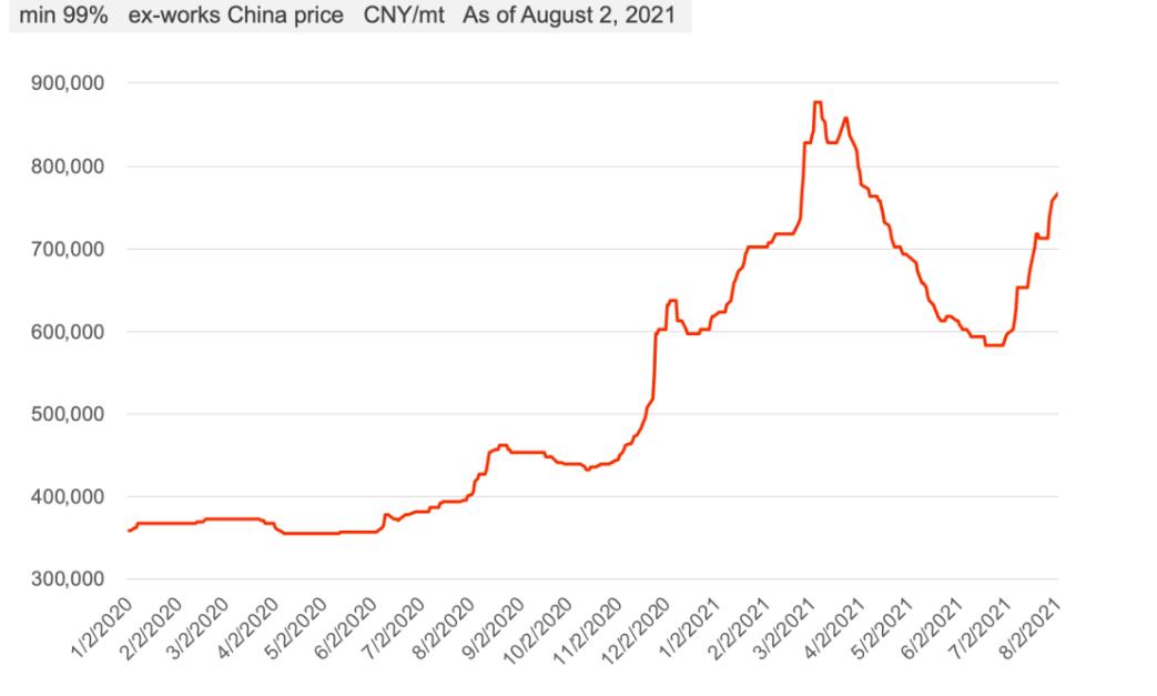 图片3Nd Metal Price Trend Since 2020