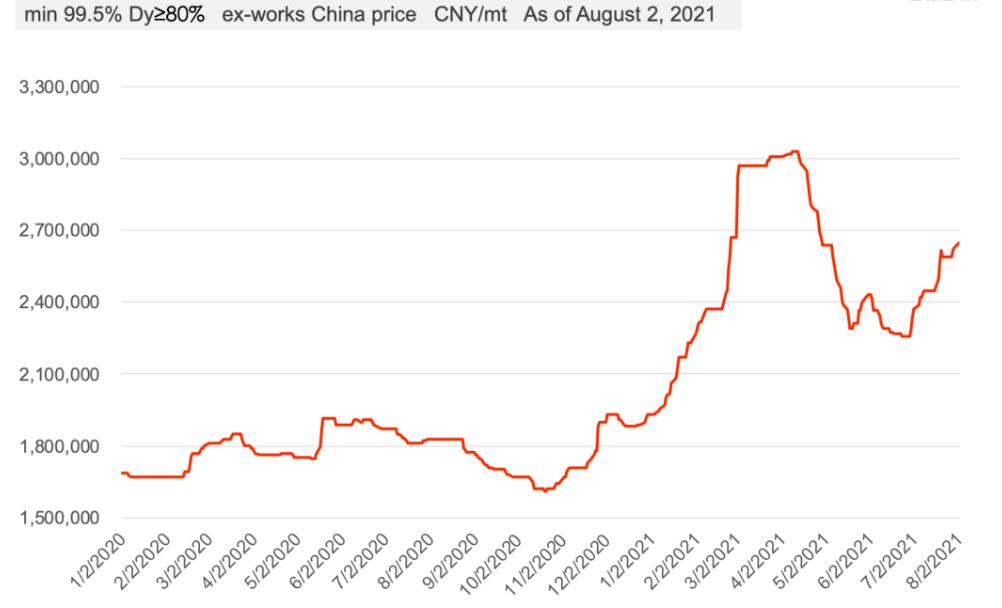 图片4DyFe Alloy Price Trend Since 2020