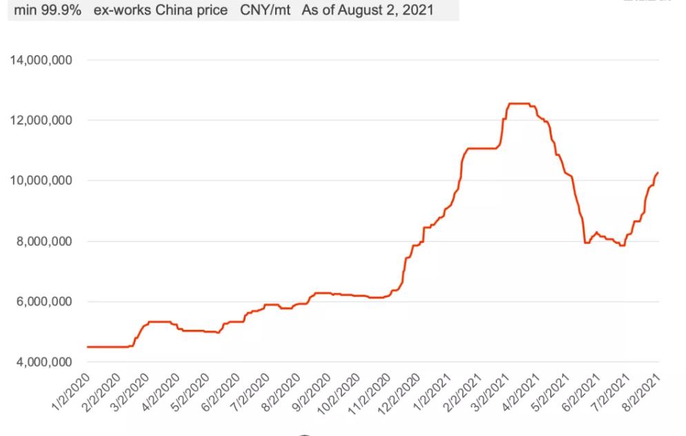 图片5Tb Metal Price Trend Since 2020